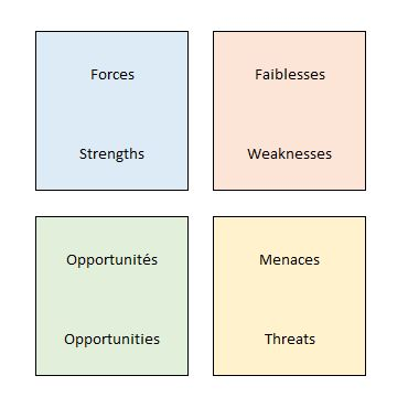 Tableau analyse SWOT